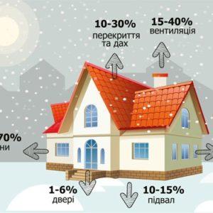 Енергоефективне житло – європейське майбутнє!
